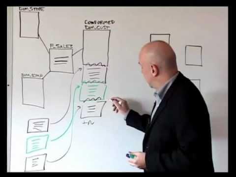 Dimensional Modeling to Data Vault Evolution