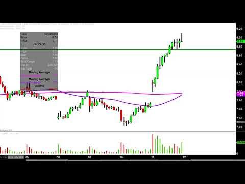Xxx Mp4 Direxion Daily Jr Gld Mnrs Bull 3X ETF JNUG Stock Chart Technical Analysis For 10 11 18 3gp Sex