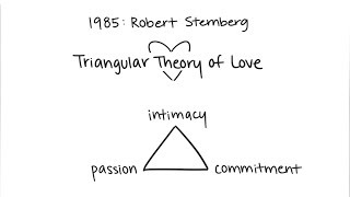 Sternberg's Theory of Love: Intimacy, Commitment, Passion