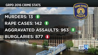 GRPD crime stats: Murder, rape reports up in 2016