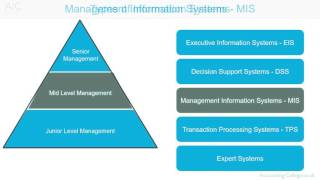 Management Information System - A-Z of business terminology