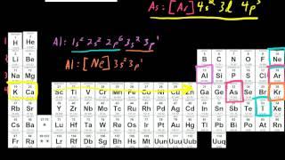 Nearest Previous Nobel Gas Electron Configurations