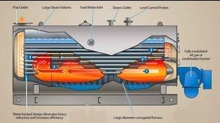 Boiler Working Animation Steam Boilers, Waste Heat Boilers, Thermal Liquid Heaters