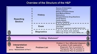 The Medical H and P (Part 1 of 2)