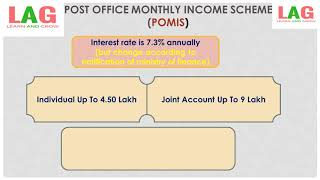 Post Office Monthly Income Scheme (POMIS) (Hindi) | Saving Schemes