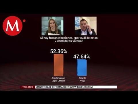 Xxx Mp4 Massive Caller AMLO Podría Ganar La Elección Presidencial 3gp Sex