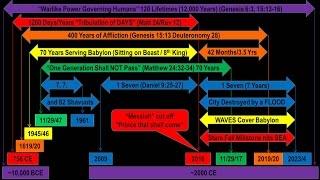 9 Bible Prophecies Point to Jan/Feb 2017!