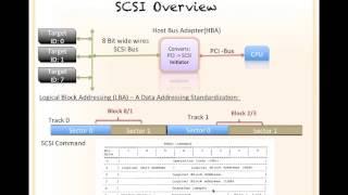 Anatomy of Filesystems