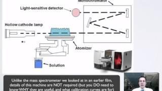 12 Atomic Absorption Spectroscopy