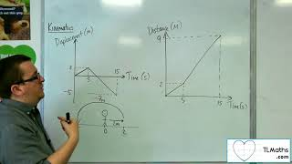 A-Level Maths: Q2-01 [Kinematics: Displacement / Time Graphs]
