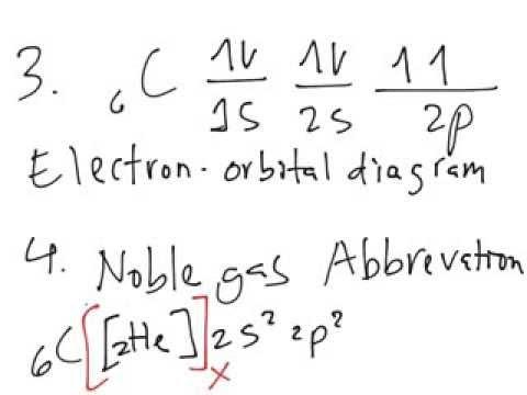 Basics of Electron-configuration