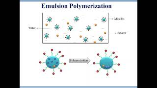 Free Radical/Addition Polymerization/Chain Reactions