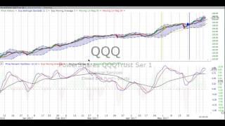 Wednesday, June 7, 2017, Stock Chart Training & Trends