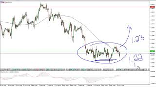 EUR/USD Technical Analysis for February 13, 2018 by FXEmpire.com