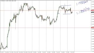 EUR/USD Technical Analysis for July 11 2017 by FXEmpire.com