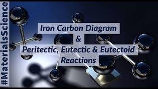Material Science #2   Iron Carbon Diagram   Peritectic, Eutectic & Eutectoid Reactions   Full Detail