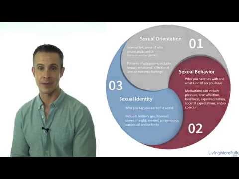 Understanding Sexuality and Gender Diversity