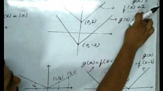 How to solve Function Problems for CAT (Part 1 of 2)