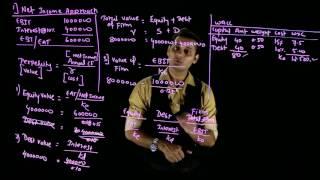 CA IPCC FM - Net Income Approach
