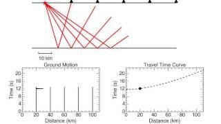 Seismic Reflection Survey