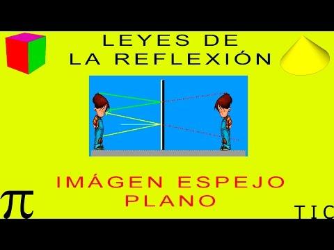 LEYES DE LA REFLEXIÓN. IMAGEN DE UN ESPEJO PLANO