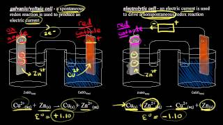 Introduction to electrolysis | Redox reactions and electrochemistry | Chemistry | Khan Academy