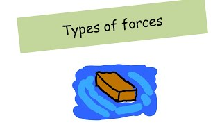 Types of Forces - A level Physics