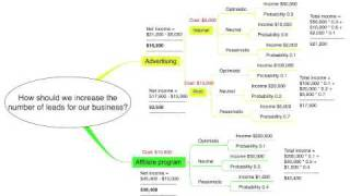 How to make Smart Decisions using Mind Mapping