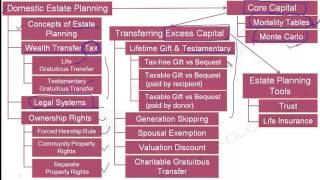2016 CFA Level III 经典版 R10 overview