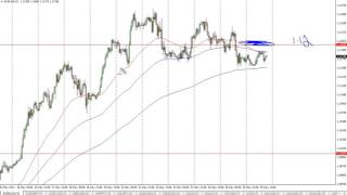 EUR/USD Technical Analysis for May 30 2017 by FXEmpire.com