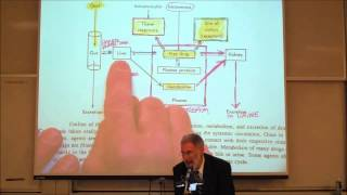 PHARMACOKINETICS; Absorption & Distribution by Professor Fink