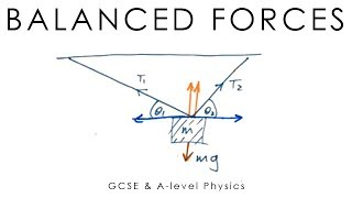 Balanced Forces - A-level Physics