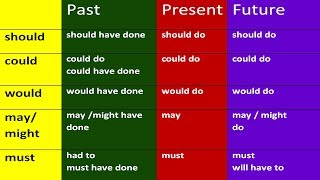 SHOULD, COULD, WOULD, MAY, MIGHT, MUST HAVE DONE. MODAL VERBS IN ENGLISH GRAMMAR LESSONS
