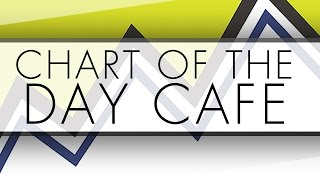 UAL   Chart of the Day Cafe feature chart for Thursday, May 12, 2016
