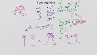 Electrostatics Basics - Grade 11 and 12 Physics