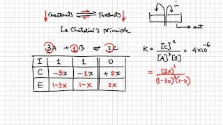 Chemical Equilibrium - Equilibrium and ICE calculations | College & AP Chemistry Tutorial 14