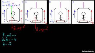 مکانیک نیوتونی ۷ - نیروی عمودی تکیه گاه در آسانسور