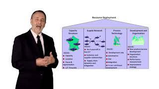 Simon Croom Operations Strategy Matrix 1