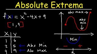 Finding Absolute Maximum and Minimum Values - Absolute Extrema
