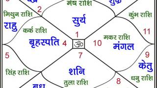 Lal Kitab L NO .1 Samudrika Shastra.