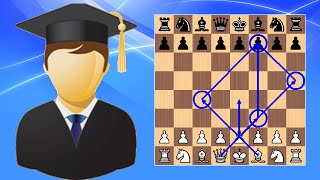 Beginner to Chess Master #6 - How to Checkmate in 4 Moves (Scholar's Mate)