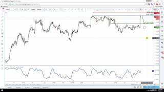 Daily Forex Technical Analysis | EUR/USD | 14th June 2017