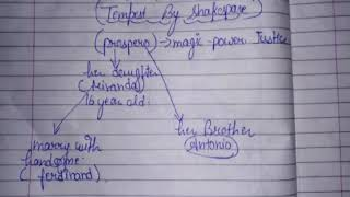 [HINDI] Tempest by Shakespeare explained fully.