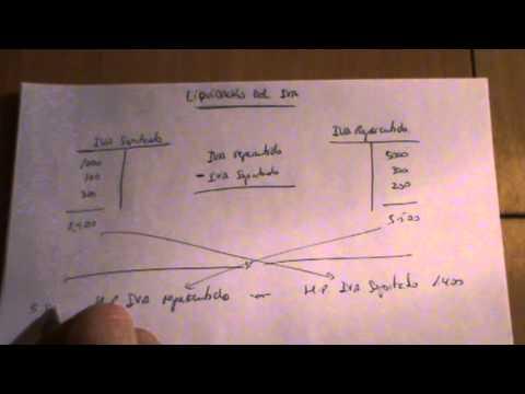 video 15  liquidación de iva