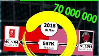 PewDiePie VS T-Series - Crescimento E Diferença De Inscritos, 70 Milhões (2013 - 2018)