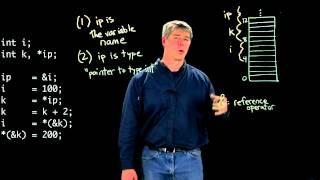 C pointer basics (Kevin Lynch)