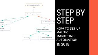 How to setup Mautic Marketing Automation Software