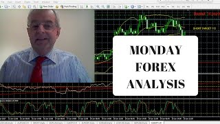 Forex Daily Fundamental & Technical Analysis 22nd May 2017 Forex Trading Profitable Trading Strategy