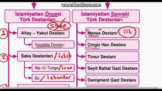 İslam Öncesi Türk Edebiyatı-1 Konu Anlatımı