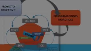Formación Competencias Clave: Unidades de Programación